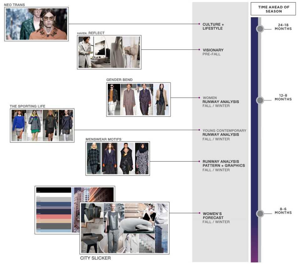 FashionSnoops Mappatura
